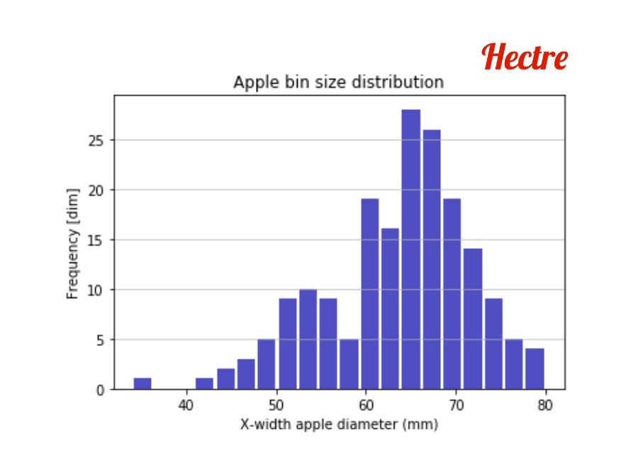 A sample histogram on the apple size distribution of the top layer of a bin