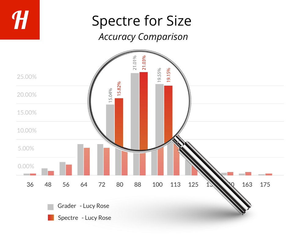 Graphic showing Spectre for Size versus commercial grader comparison